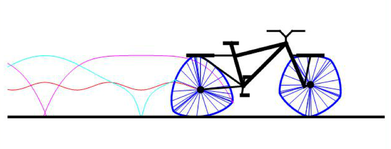 images/figures/bicycle_constant_diameters