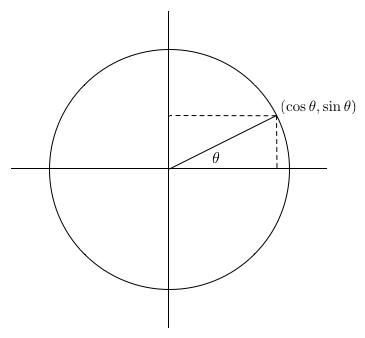 images/figures/circle-functions