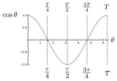 images/figures/cosine-with-tau