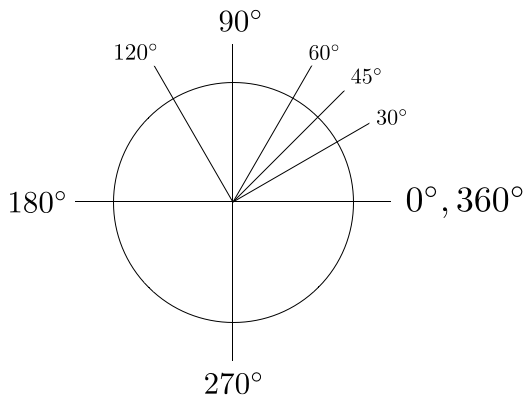 images/figures/degree-angles