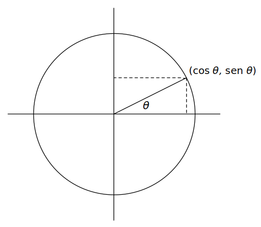 images/figures/pt/circle-functions