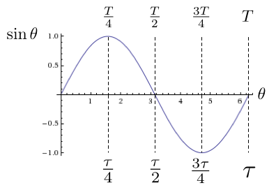images/figures/sine-with-tau
